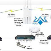 خدمات شبکه وایرلس